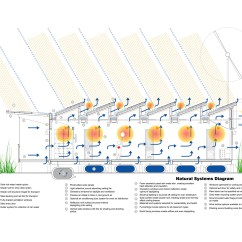 Architecture Section Diagram Tao 110 Atv Wiring Energy Positive Relocatable Classroom Anderson