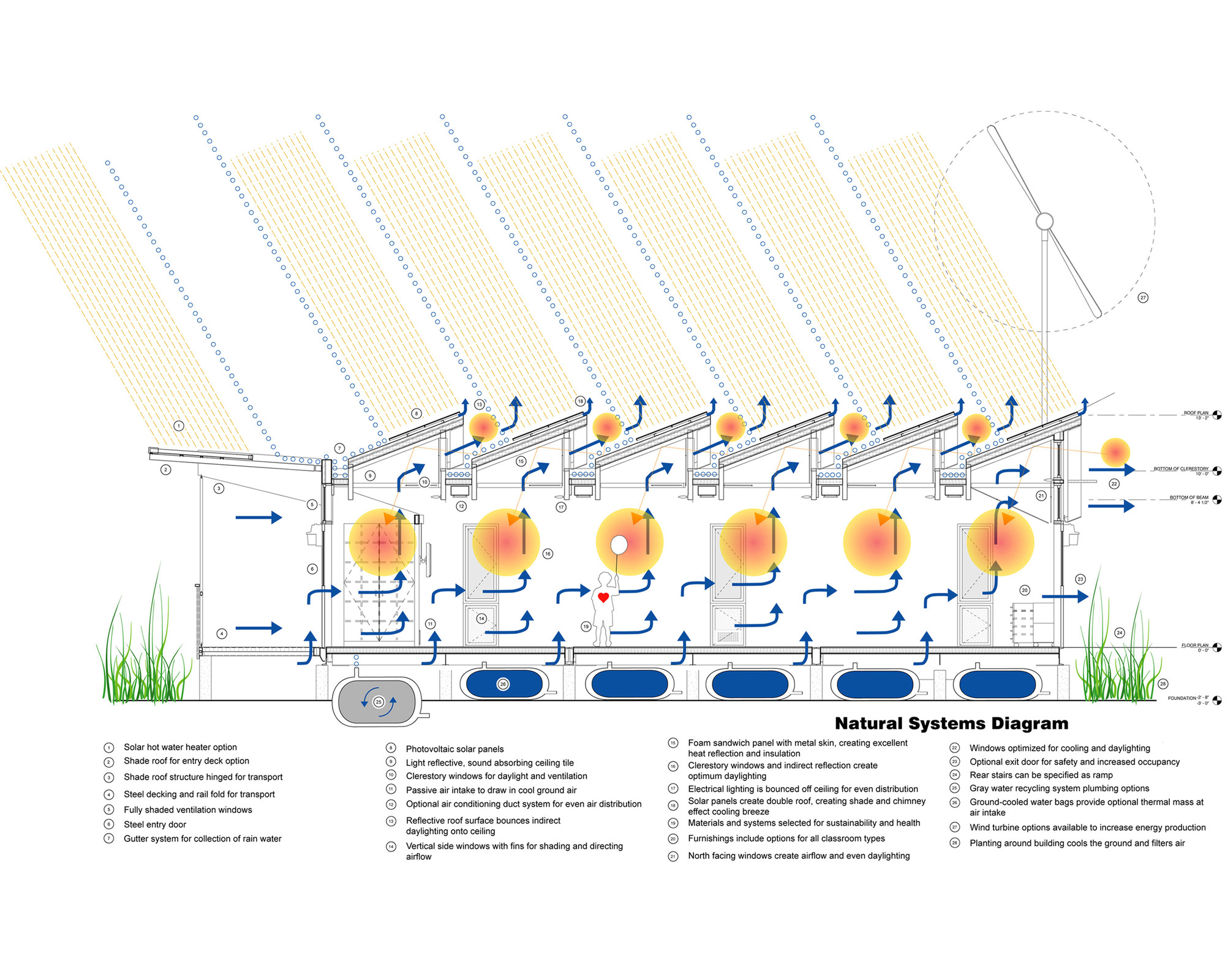 architecture section diagram kenmore water softener parts energy positive relocatable classroom anderson
