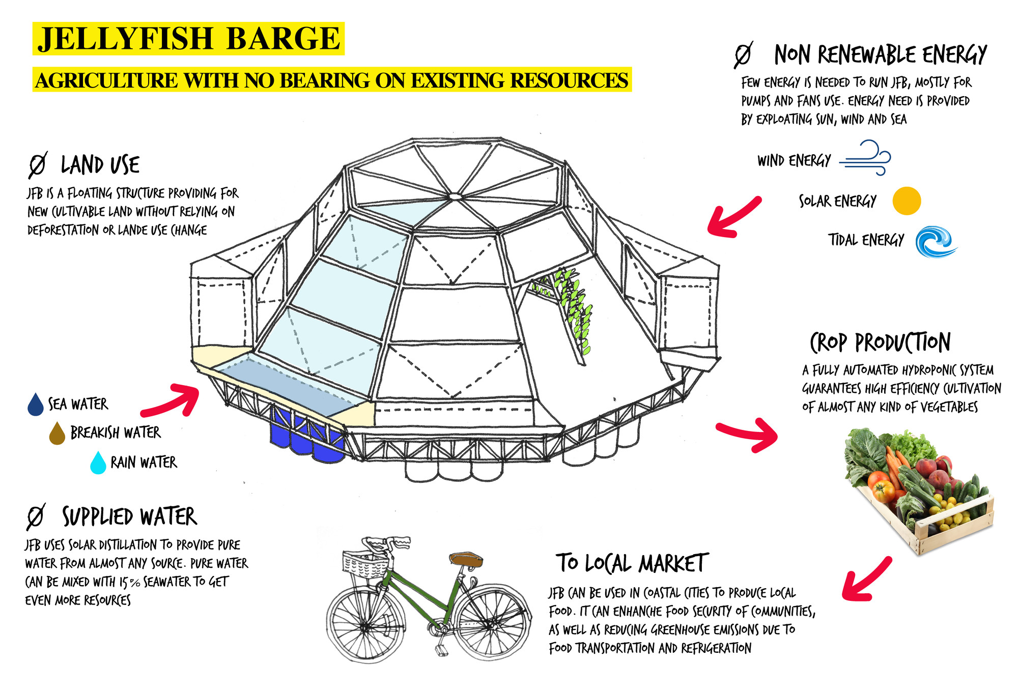 medium resolution of  jellyfish barge provides sustainable source of food and water studiomobile