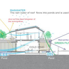 Architecture Section Diagram 3 Switch Wiring Multiple Lights Gallery Of Ma Wind Ryuichi Ashizawa Architect Associates 18