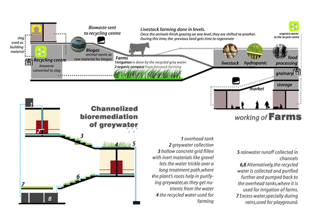 hight resolution of hof horizontal farm international ideas competition entry ett architecture diagram 03