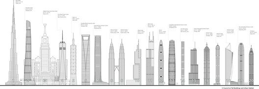 Courtesy of CTBUH