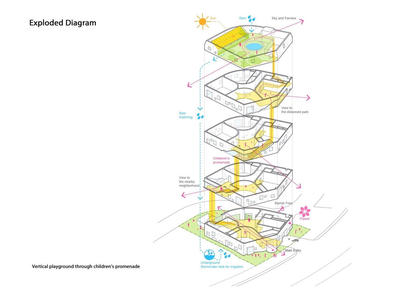 flower kindergarten jungmin nam diagram [ 1415 x 1000 Pixel ]