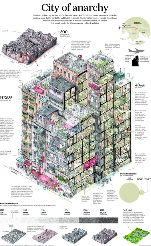 Infographic showing the Kowloon Walled City, produced by the South China Morning Post in 2013. Image Courtesy of South China Morning Post