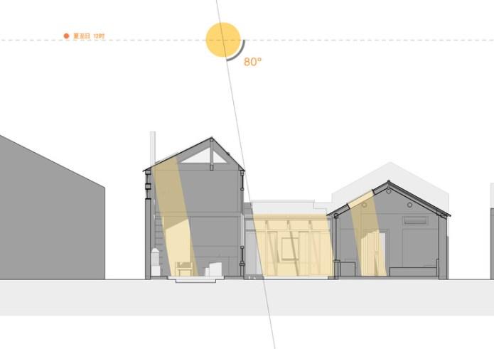 Sunlight analysis/ Winter Solstice + Summer Solstice