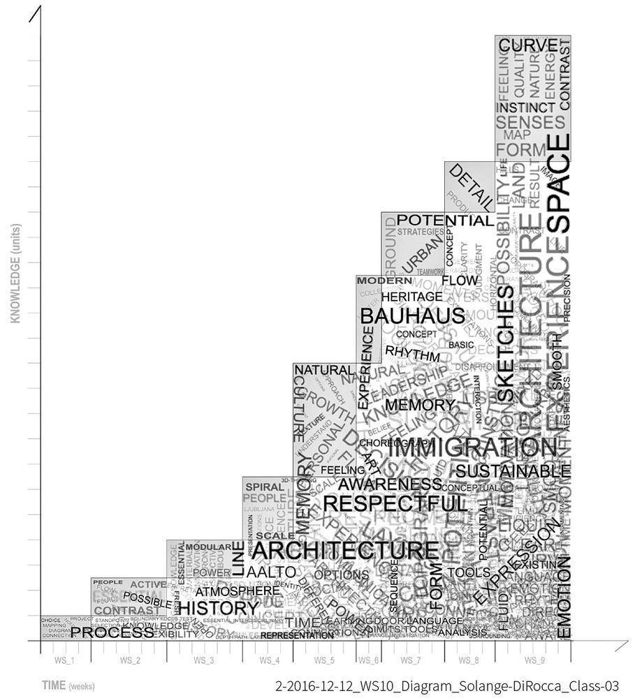 hight resolution of double degree international master s program european architecture