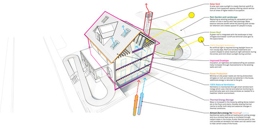 An array of features include PV cells, a heat pump, window shrouds and a solar vent. Image Courtesy of Snøhetta