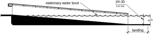 Pool sloped entry. Image Courtesy of United States Department of Justice
