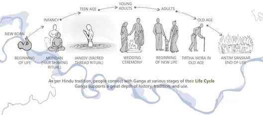Ganges and the Hindu Tradition. Image Courtesy of Morphogenesis