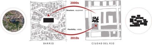 Neighborhood-City Scheme