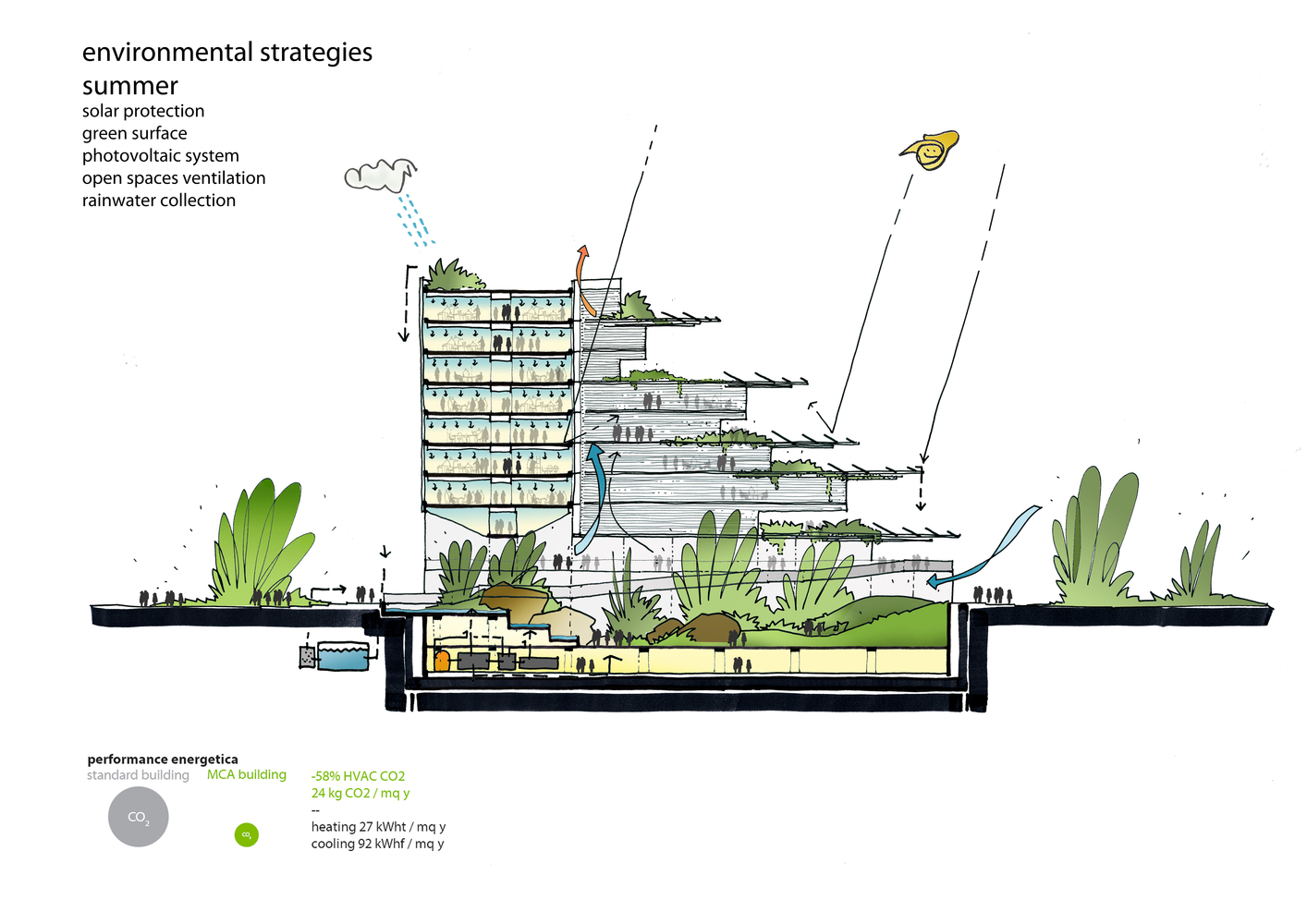 sino italian ecological and energy efficient building summer diagram [ 1414 x 1000 Pixel ]