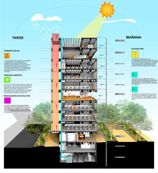 Estratégias bioclimáticas do Edifício da Empresa de Desenvolvimento Urbano (EDU) em Medellin. Image Cortesia de EDU