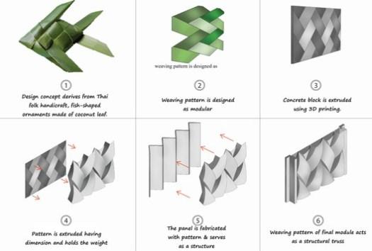 Diagram 3D Printing