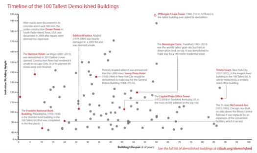 Timeline of the 100 Tallest Demolished Buildings. Image Courtesy of Council on Tall Buildings and Urban Habitat