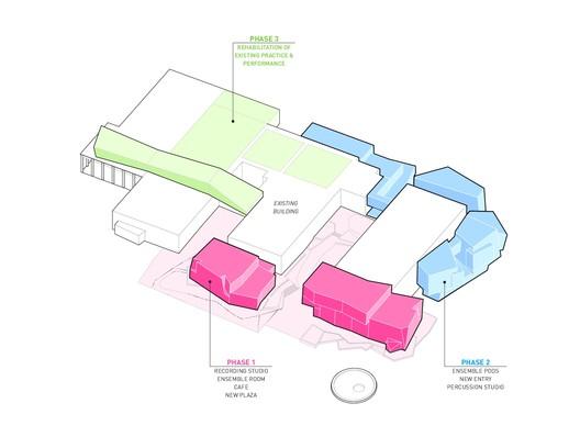 Master plan diagram_phases