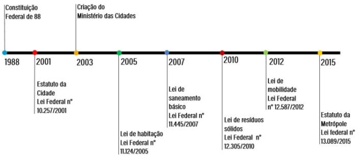 Linha do tempo mostra quando foi publicada cada uma das leis que formam a legislação urbana brasileira. Image Cortesia de WRI Brasil