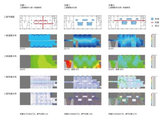 Comparison of different ventilation schemes