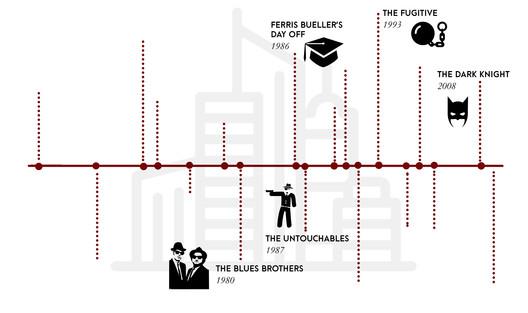 Timeline showing iconic films set in Chicago. Created by the authors. Image Courtesy of Kathryn H. Anthony, Fernando Nebot Gómez, and Yashasvini Rao