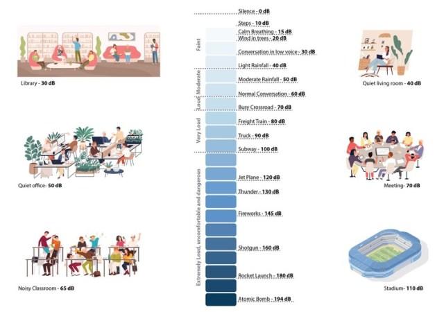 Níveis de decibéis para diferentes atividades. Image © Eduardo Souza (ArchDaily)