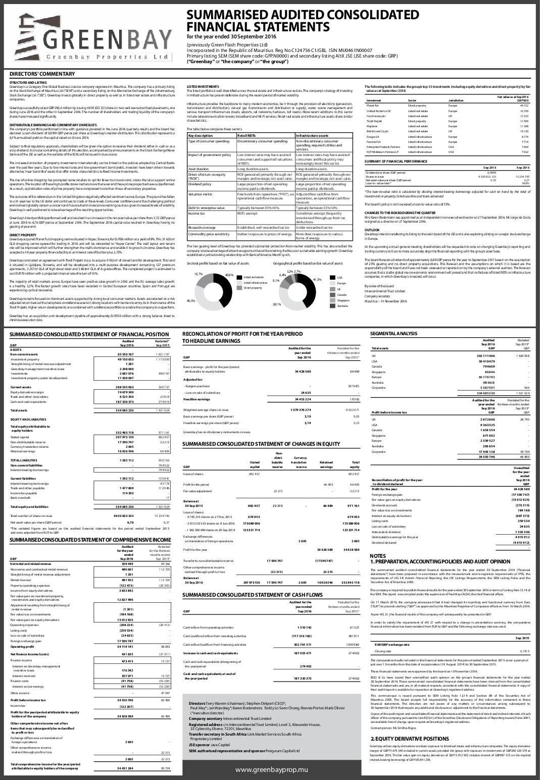 Greenbay Properties Limited (GFB.mu) 2016 Abridged Report