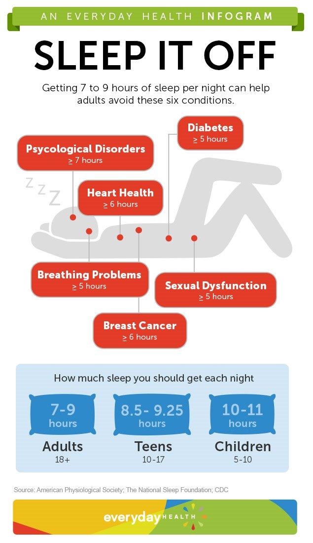 Six Reasons To Sleep Seven Hours [infographic]  Sleep