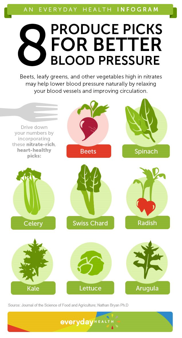 Eat These Veggies to Lower Blood Pressure [Infographic ...