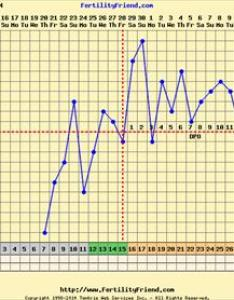 This is your current chart in fertilityfriend if you have an day lp af should been due yesterday making already late also temp spike trying to conceive forums what expect rh community whattoexpect