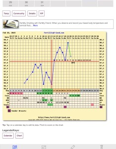 got my bfp on dpo with fmu an frer  ve heard it can take up to days though here  chart good luck fx for your also charters confirmed implantation dips trying conceive rh community whattoexpect