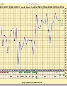 Here   my chart temps rather wild and  don  always get up at same time either but you will see the huge dip also amp dpo temp drop trying to conceive forums what expect rh whattoexpect