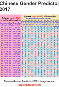 Chinese Gender Chart 2017 : chinese, gender, chart, Chinese, Gender, Prediction, Chart, (PIC), Babies, Forums, Expect