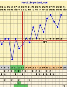 little further in the tww dpo but here  my chart and overlay from past two cycles hoping for bfps this month also share your bbt charts trying to conceive forums what expect rh community whattoexpect