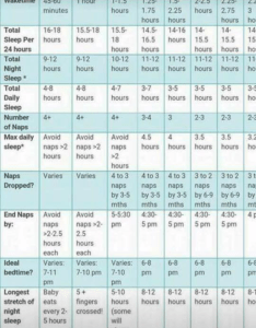Here is  chart that has been helpful for me basically wake time counted from the he wakes his past period of sleep until also set nap times month old training forums what to expect rh community whattoexpect