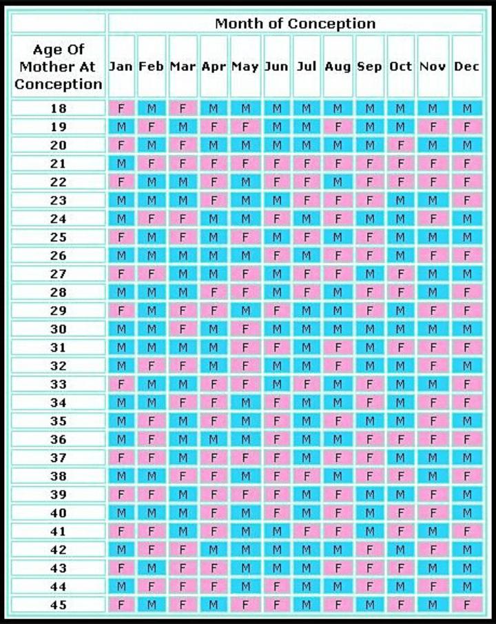 2018 Chinese Gender Calendar : chinese, gender, calendar, Chinese, Calendar, Gender, October, Babies, Forums, Expect