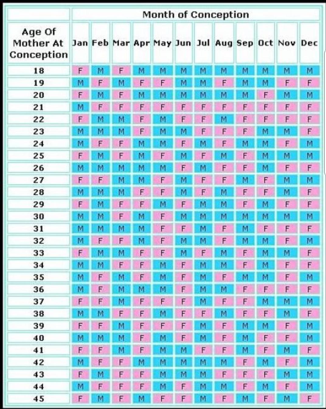 2018 Chinese Gender Calendar : chinese, gender, calendar, Chinese, GENDER, Chart, December, Babies, Forums, Expect