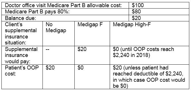 Plan F High Deductible in 2019
