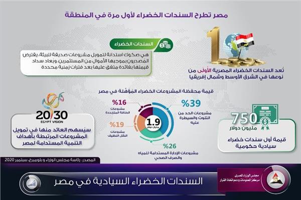السندات الخضراء السيادية في مصر
