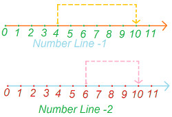 Commutative Property Addition Of Whole Numbers At