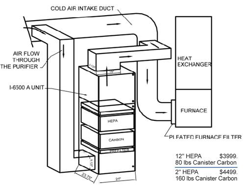 Commercial Air Handler Diagram. Diagram. Auto Wiring Diagram