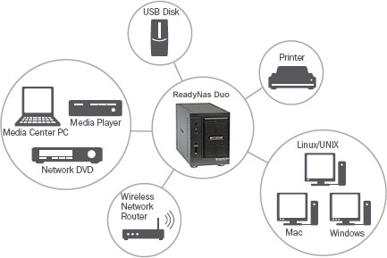Netgear ReadyNAS Duo 1TB Network Attached