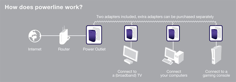 2 x Belkin Powerline AV Network Adapter Starter Kit