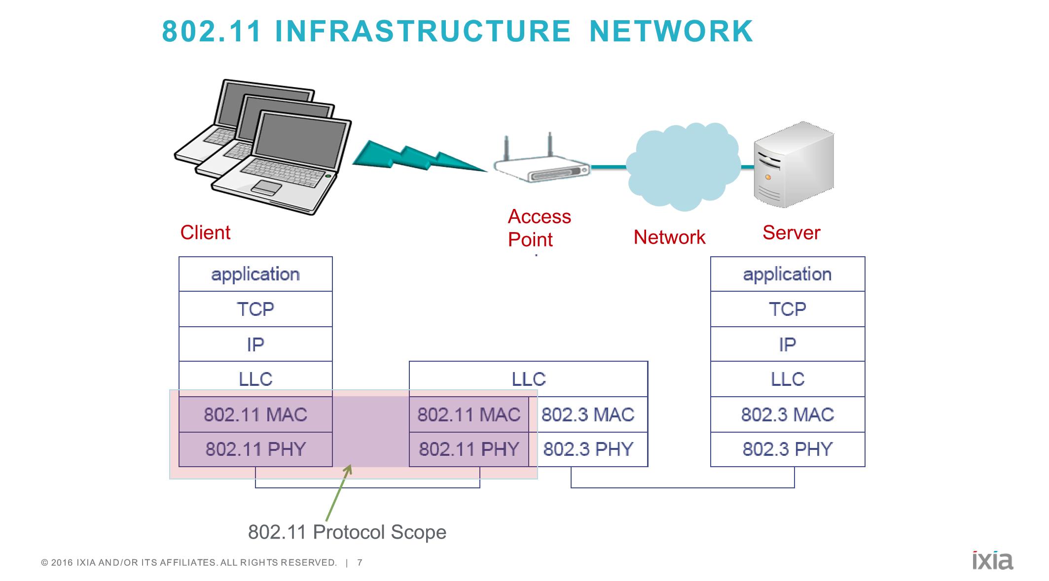 Wi Fi Basics L2 Mac Layer