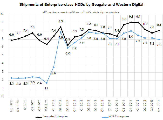 Market Views: Hard Drive Shipments Drop by Nearly 17% in 2015