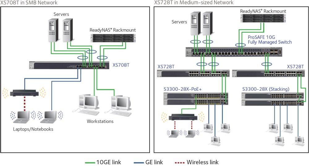 medium resolution of netgear wiring diagram wiring diagram priv netgear wiring diagram