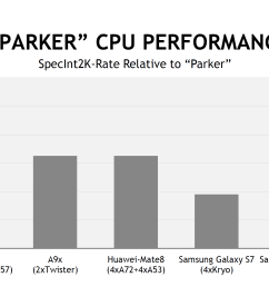 overall nvidia is claiming about 40 50 more overall cpu performance than a9x or kirin 950 which is to say that if your workload can take advantage of all  [ 2692 x 1512 Pixel ]