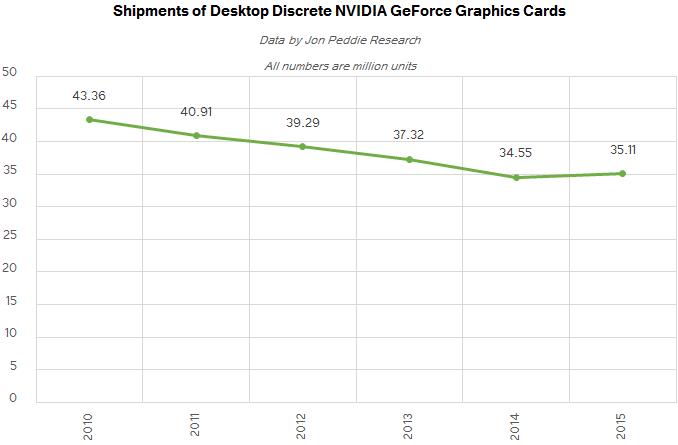 Discrete Desktop GPU Market Trends Q2 2016: AMD Grabs