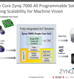 xilinx launches cost optimized portfolio new spartan artix and zynq solutions [ 2000 x 1500 Pixel ]