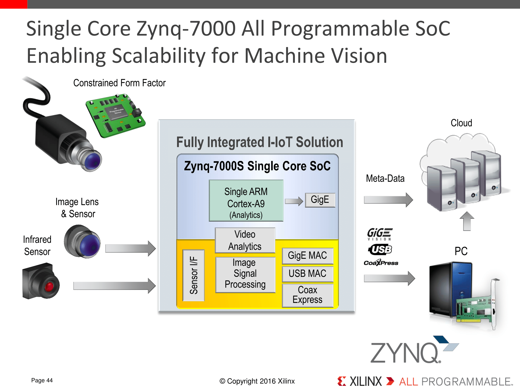 hight resolution of xilinx launches cost optimized portfolio new spartan artix and zynq solutions