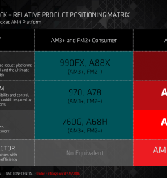 it s worth noting that amd has specifically listed that the b350 chipset is not the premium chipset for am4 we know that zen will be a part of the am4  [ 2666 x 1500 Pixel ]