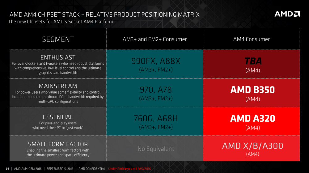 medium resolution of it s worth noting that amd has specifically listed that the b350 chipset is not the premium chipset for am4 we know that zen will be a part of the am4