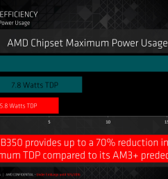 amd is claiming that the external b350 chipset compared to the older am3 platforms comes down from 19 6w tdp to 5 8w tdp  [ 2666 x 1500 Pixel ]